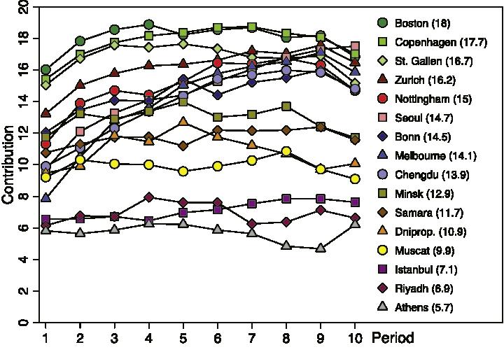 Vonalak: hogyan változik a közöshöz való hozzájárulás átlaga a közjószágos játék büntetéses változatában, 10 körön keresztül. Számok zárójelben: adott helyszínen annyi volt azátlagos hozzájárulás a közöshöz. (Forrás: Herrmann et al., Science, 2008. március 7.)